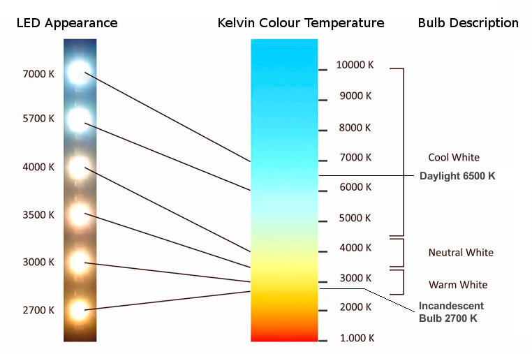 LED lighting colour temperature